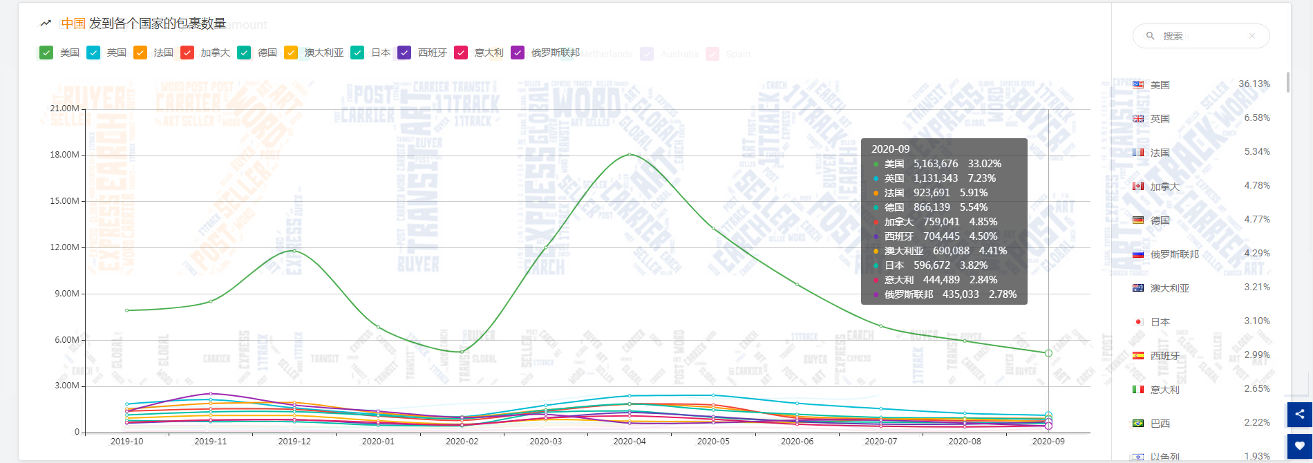 9月全球包裹同比减少11.63%!欧洲疫情迎来第二波侵袭,经济学家估计……
