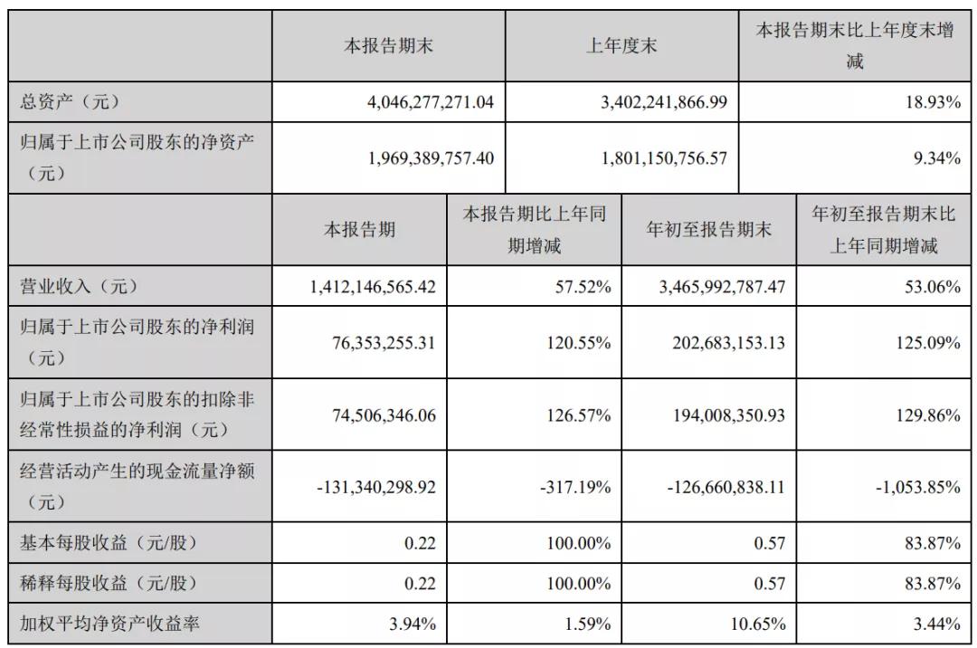 星徽精密Q3财报:旺季存货金额11亿,营收增长主要靠泽宝
