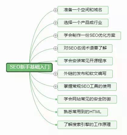 SEO新手基础|掌握常规的SEO工具的使用