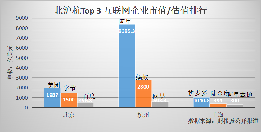 上海互联网苦等新BAT与TMD