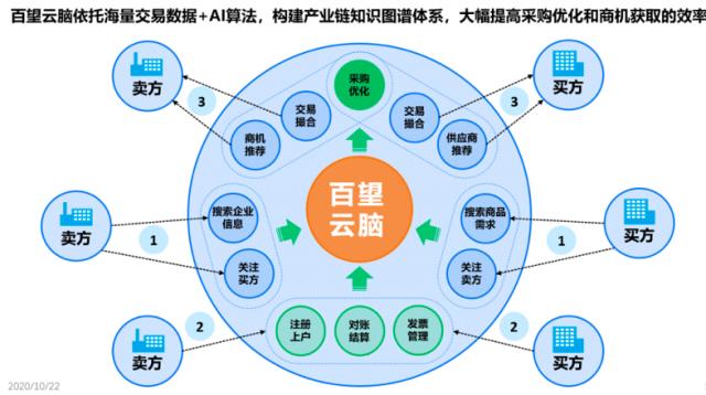 百望云杨正道:未来5年中国企业B端数字化能力会超越美国