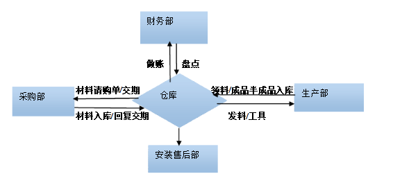 干货/公司各部门工作流程(收藏版)