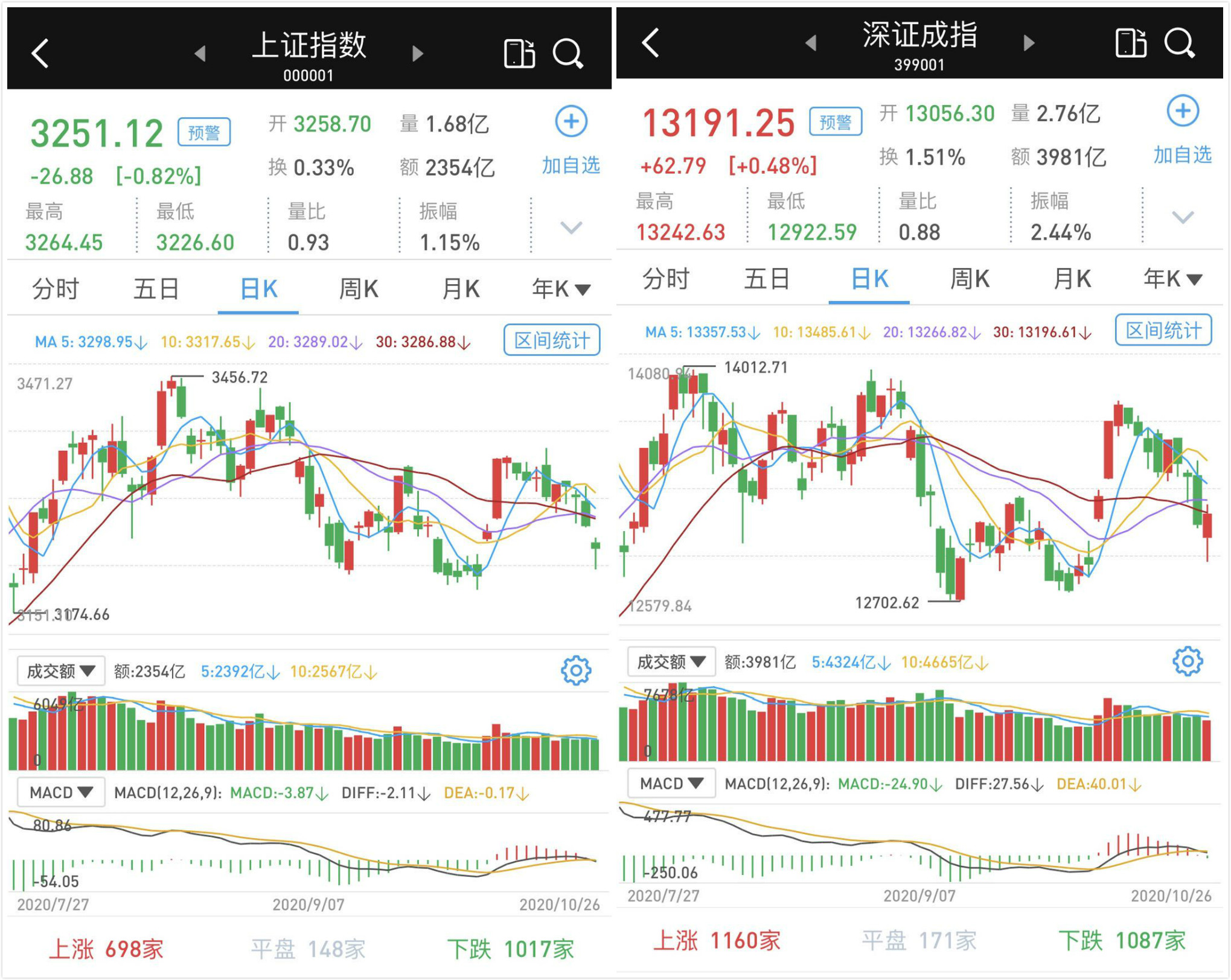 权重股疲软:沪深两市涨跌互现,成交已萎缩至不足6400亿
