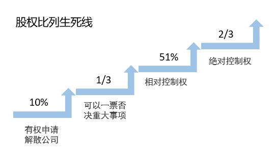 初创企业股权分配方案(附其股权分配技巧)
