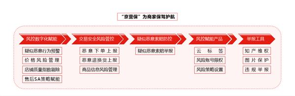"""赶在双11前京东上线""""京营保""""系统:再不怕竞争对手捣乱了"""