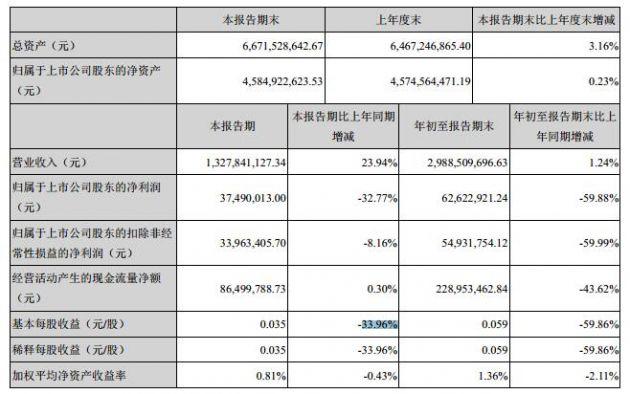 中科三环前三季度净利6262万元 同比下降59.88%