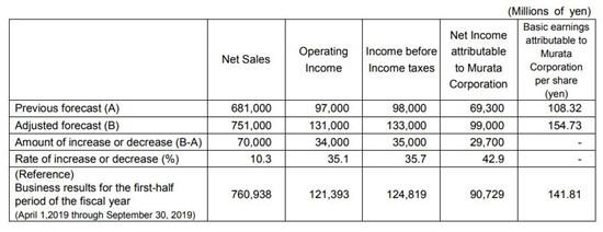 村田制作所今年4至9月净利润达63亿元 高于预期