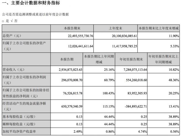 科大讯飞:前三季度经营活动产生的现金流量净额约-3.85亿元