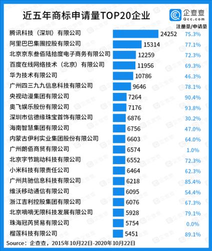中国商标数量TOP20榜单公布:腾讯阿里京东位列前三