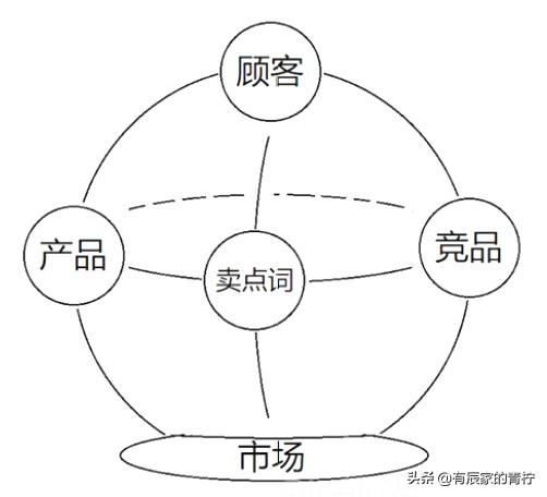 产品关键字优化技巧(附:电商类关键词排名方案)