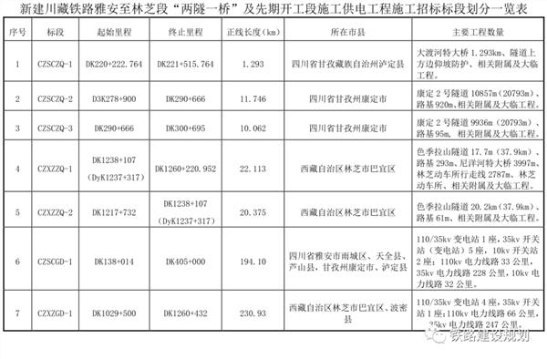 川藏铁路雅安-林芝段11月初正式开工:2030年建成