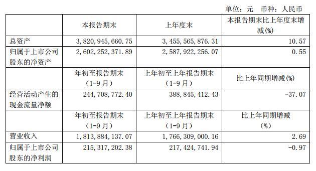 世运电路前三季度净利2.15亿元 同比下降0.97%