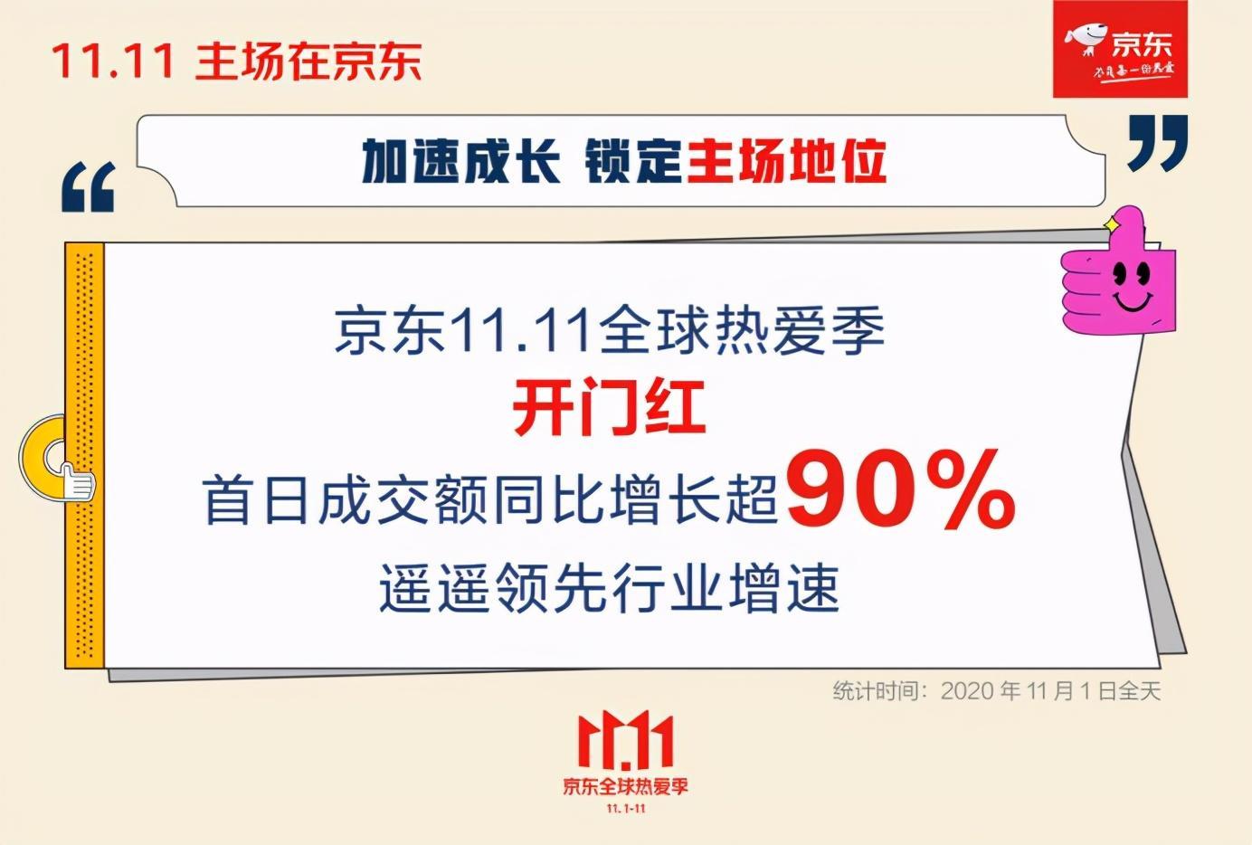 京东11.11开门红首日增长超90%,锁定绝对主场