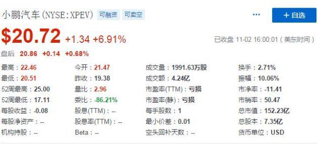 小鹏汽车股价上涨近7% 10月交付3040辆电动汽车同比增长229%