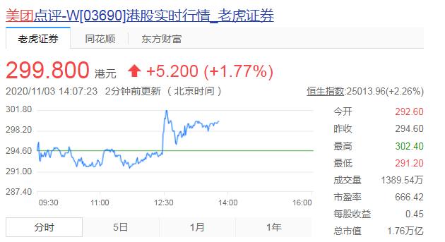 美团或明年二次上市 股价再创历史新高