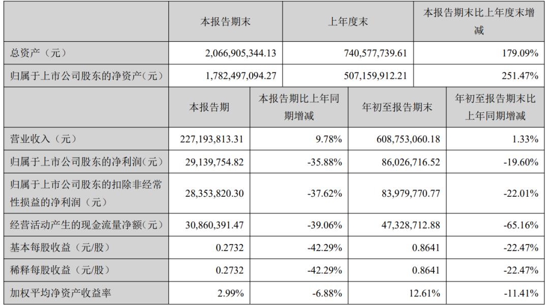 神仙打架!跨境大卖业绩PK,有人单季度净利润1.5亿,有人前三季度涨幅超1900%