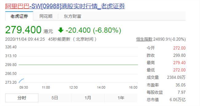 阿里巴巴股价大跌 市值跌超600亿美元