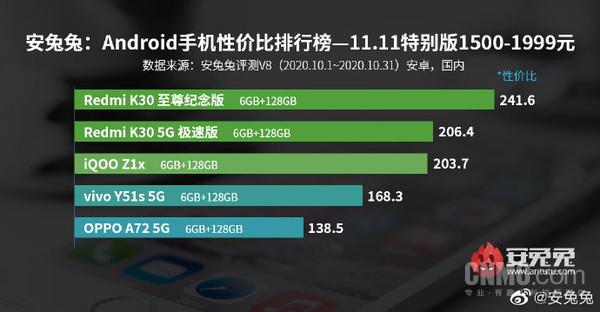 安兔兔公布10月安卓手机性价比榜单 Redmi家族霸榜