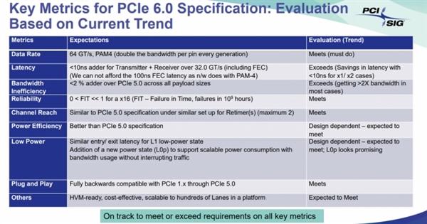 PCIe6.0 v0.7标准已下发:2021年转正、速度是当前8倍