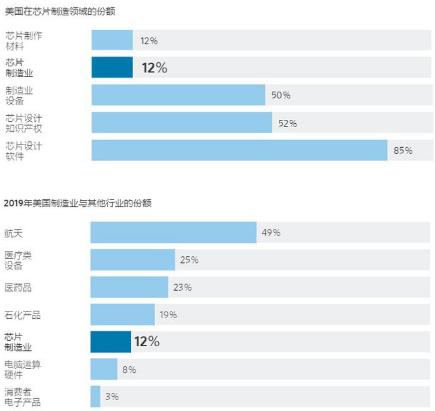 华尔街日报:美国高科技制造业外逃,亚洲芯片产业崛起