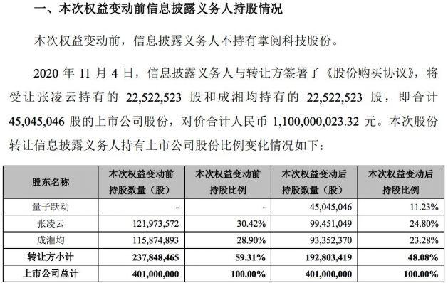 字节跳动子公司拟斥资11亿元受让掌阅科技11.23%股份