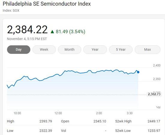 美股周三行情:纳指大涨3.85% 费城半导体指数涨3.54%