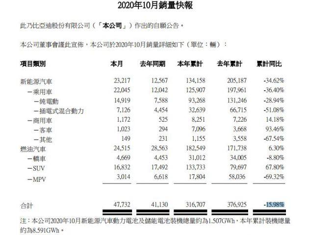 比亚迪10月份销售纯电动汽车14919 辆 同比增长96.61%