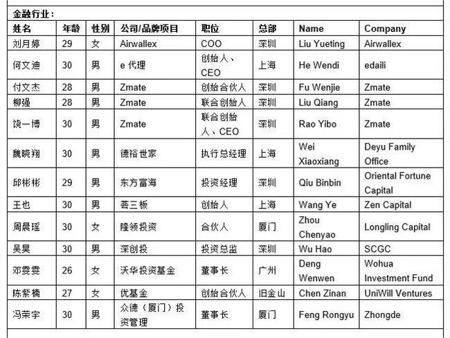 2020胡润30岁以下创业领袖榜:上榜者最年轻仅21岁