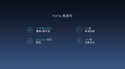 蔚来FOTA远程固件升级上线两周年:已完成39次版本迭代 新增131项功能