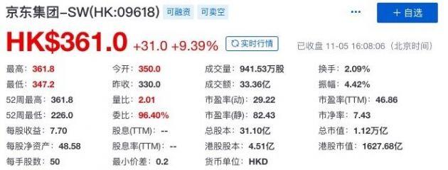 京东集团港股股价创新高 总市值超1.1万亿港元