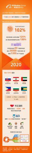 阿里巴巴公布5年2000亿美元进口第二年成绩单 阶段性目标完成102%
