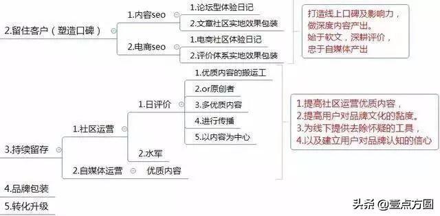 运营计划怎么写(附思维导图框架)
