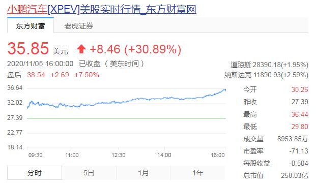 小鹏汽车股价涨近31% 三天狂涨72%