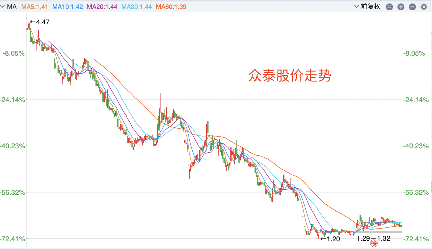 """四年股价暴跌90%,巨亏111.9亿,""""保时捷""""众泰要凉?"""