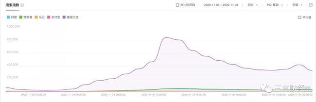 美国大选当晚:中国的60后在爆肝,00后在购物?