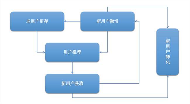 一套模型,三个步骤,深扒教育类APP裂变增长的秘密
