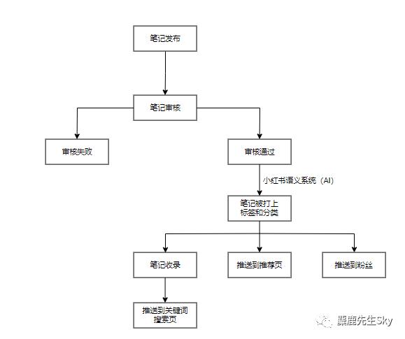 【天蝎网站推广优化】_【必收藏】小红书笔记不收录怎么办?