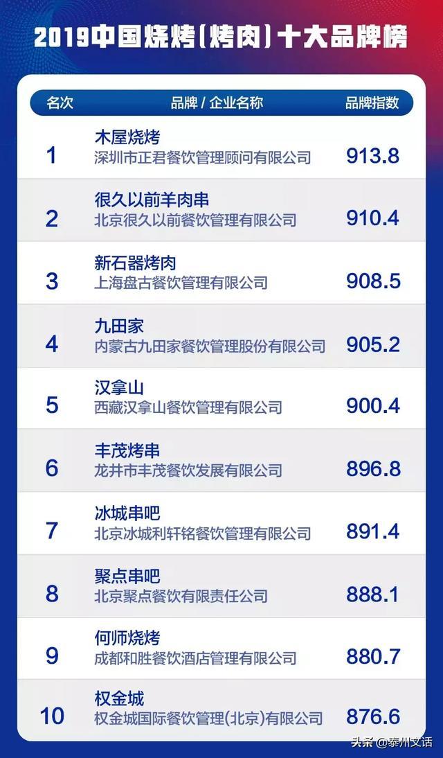 """2019中国餐饮业十大品牌""""(各品类)揭晓"""