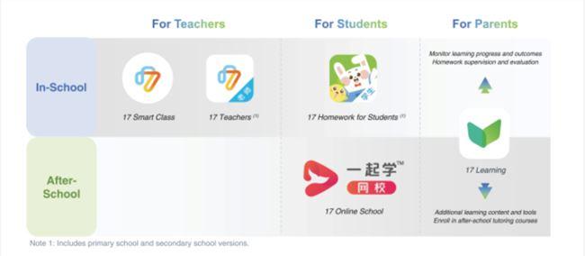 一起教育科技赴美上市:前三季度收入同比增长277%,徐小平持股超5%
