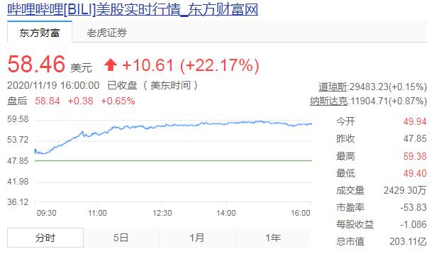 哔哩哔哩股价涨超22% B站市值破200亿美元