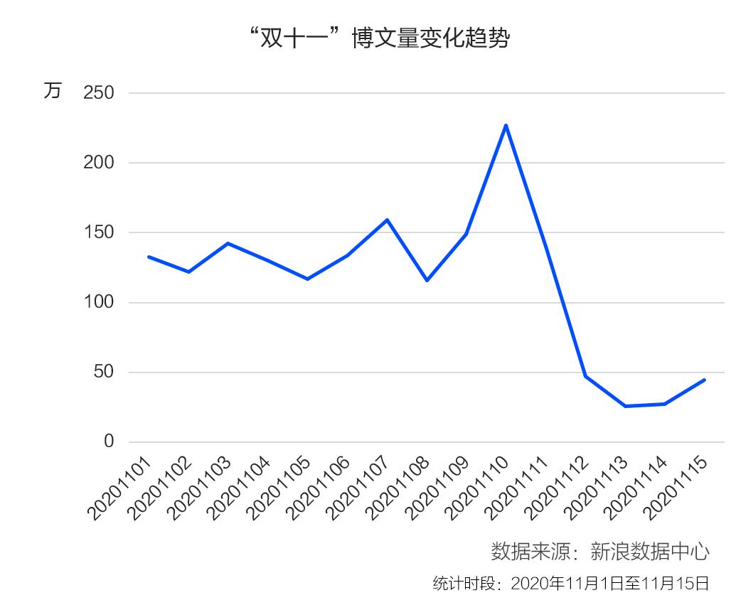 """2020年""""双十一""""消费投诉数据报告:美妆服饰类投诉增长近4倍"""
