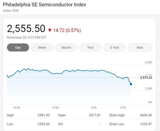 美国三大股指周五收低 费城半导体指数下跌0.57%