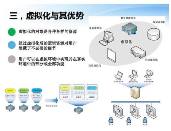 云计算与虚拟化是什么意思(虚拟化和云计算的主要区别)