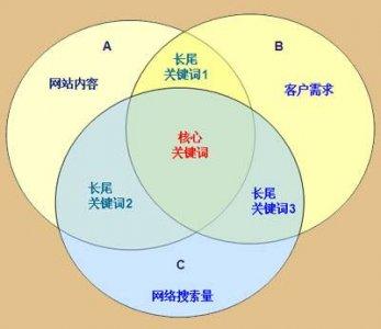 高级seo是什么意思?seo高级优化技巧攻略是什么