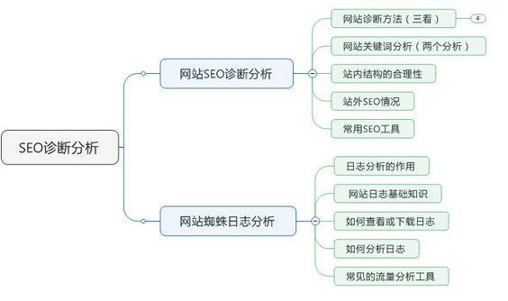 网站seo诊断是什么意思?完整且详细的网站seo诊断分析有哪些