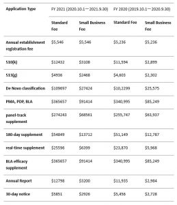 fda认证费用和时间(fda认证怎么办理)