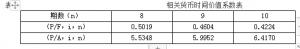 普通股资本成本计算公式(资金成本的三种计算方法盘点)