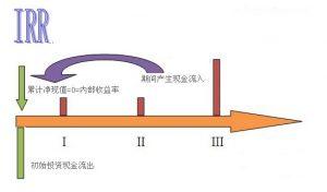 线性内插法计算公式举例(内插法解方程步骤流程)