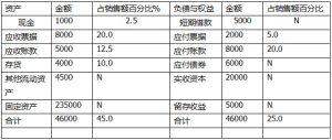 中级财务管理历年真题及答案(2021年财务管理必背例题)