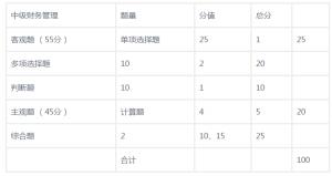 中级会计题型及分值分布(中级会计师考试题库及答案解析)